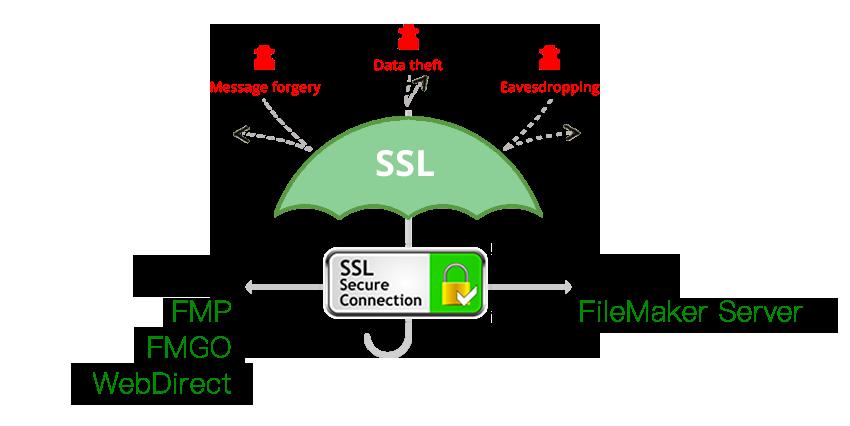購買 SSL 加密服務