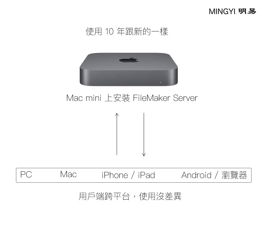 使用Mac mini當作Host主機,用10年仍跟新的一樣快,用戶也能跨平台連進來使用