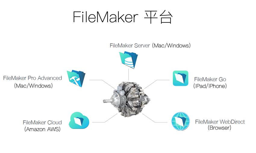 FileMaker跨平台,支援Mac,PC,iPad,iPhone與瀏覽器