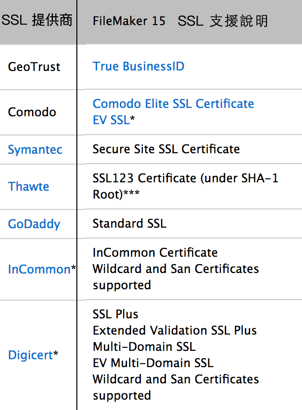 FileMaker Server SSL Support