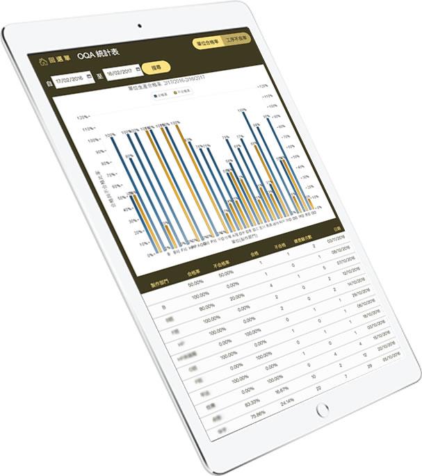 在 iPad 上即能动态依日期与图表性质,一并列出 OQA 统计图示与报表。