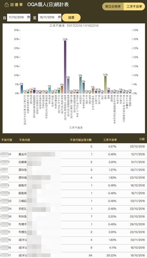 OQA 依个人及单位或工序不良率列出统计图表。